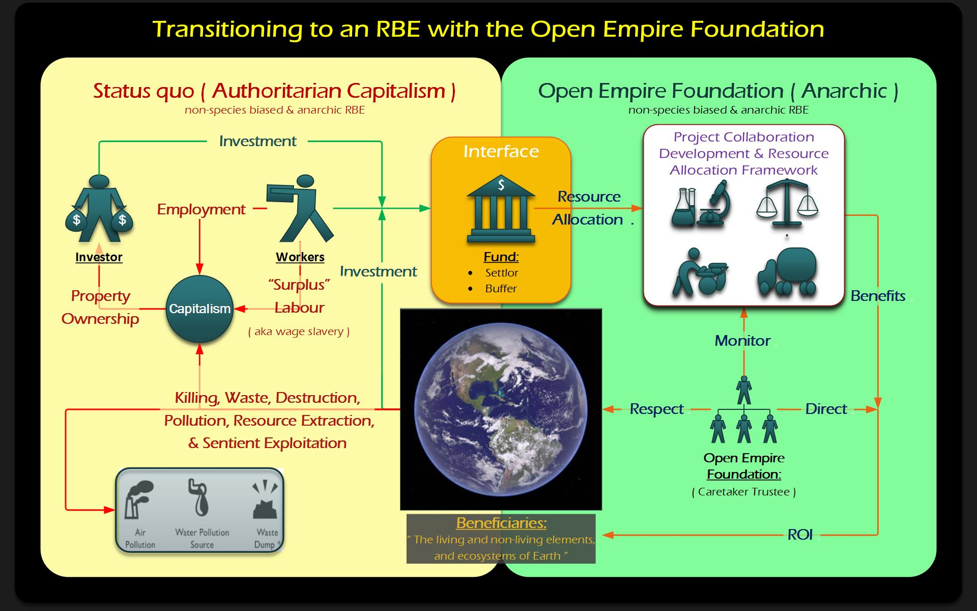 Open Empire Foundation RBE transition vision diagram